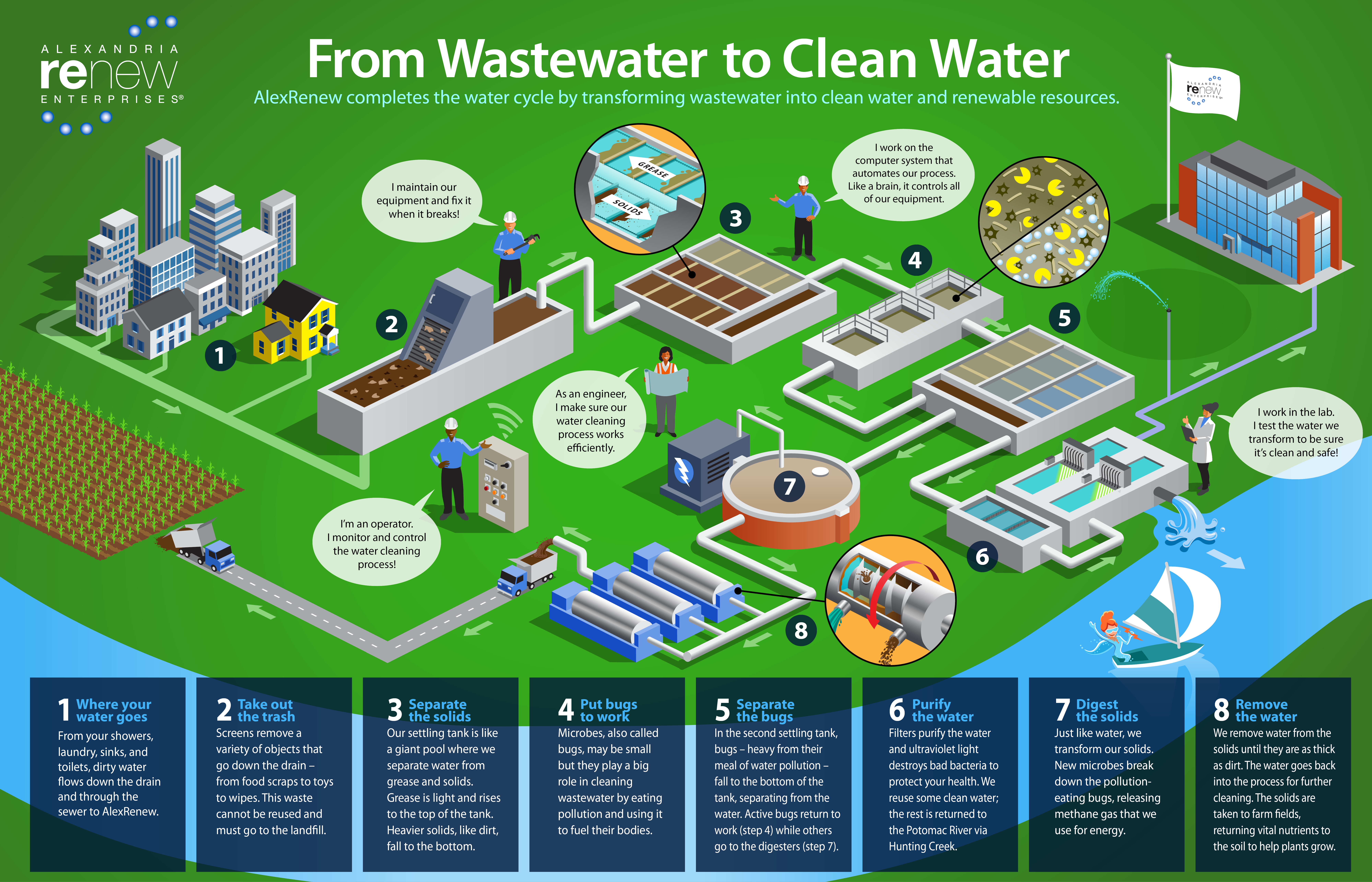 How We Clean Wastewater Infographic